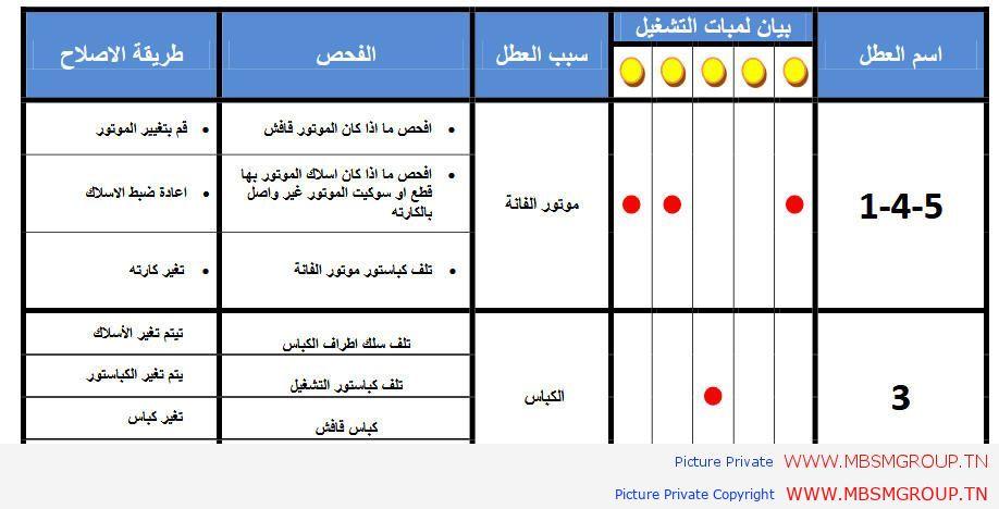 تحميل كتاب جميع أعطال التكييفات فى عشرون ورقة باللغة العربية